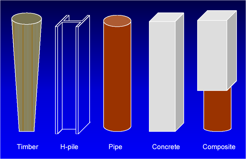 Pile foundation concrete piles timber piles steel piles for Wood piling foundation cost